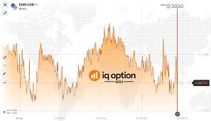 Animal Iq Chart Guide To The Iq Option Price Charts Iq Option Wiki
