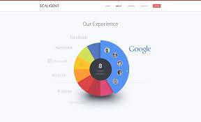 Google Graphs Pie Chart Google Experience Pie Chart Chart Pie Google Chart