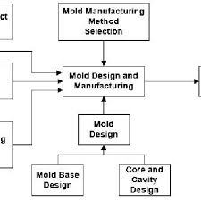 Overall Process Flow Chart For Injection Mould Design