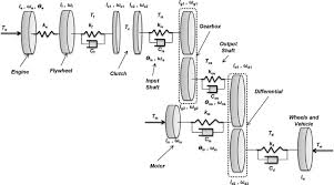 Dynamic Modelling And Simulation Of A Manual Transmission
