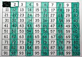 Multiples Of Numbers Chart Finding Prime Numbers Multiplication Com