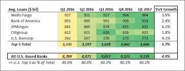 Wells Fargos Recent Loan Growth Has Been Sluggish Compared
