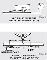 Trailer Tongue Weight Chart Sizing Up Trailer Hitches And Couplers West Marine