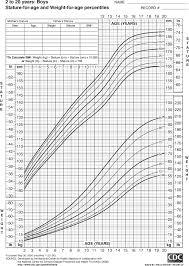 Height Weight Chart Preschoolers Medical Chart For Height