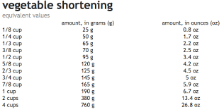 Butter To Shortening Conversion Chart How Much Does Shortening Weigh Amy The Family Chef