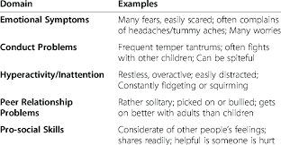 Examples Of Strengths Goodmans Strengths And Difficulties Questionnaire Examples