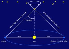 Stellar Parallax Gaia In The Uk