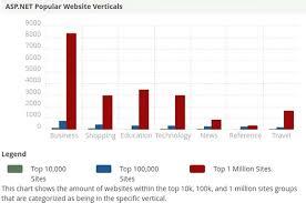 Asp Net Chart Zoom Php Vs Asp Net A Comprehensive Comparison Guide