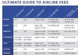 Airline Fee Chart Airline Fees The Ultimate Guide Travel Tips And Life