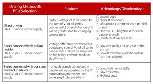 Led Driver Power Supply Solution Mean Well
