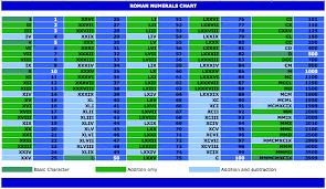Printable Roman Numerals Chart Sample | Microsoft Excel Templates