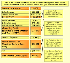 Formate Of Income Statement Income Statement Example Template Format Accounting Corner