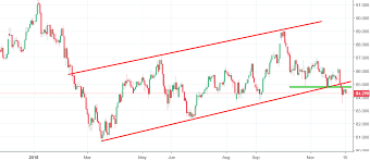 Cadjpy Chart Recent Trading And Emerging Economies News By