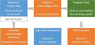 Performance Appraisal Process | Villanova University