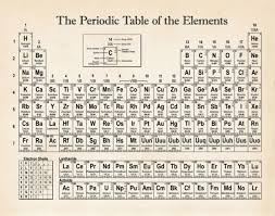 The Periodic Table Of Elements Educational Art Print Poster Chemistry Teacher