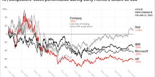 Stock Performance Charts Carly Fiorinas Hewlett Packard Track Record In 4 Charts