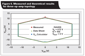 therefore it is good design practice to operate well within the linear operating region of the instrumentation amplifier as shown in figure 9 on the