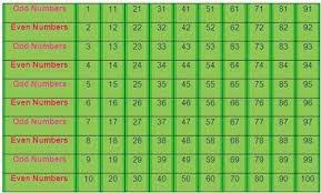 Fafi Numbers Chart Image Result For Fafi Numbers Chart In 2019 Even Odd