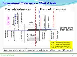 Hole And Shaft Tolerance Chart Competent Hole Basis System Chart Hole Basis System