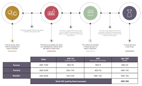 Value Added Tax Vat Implementation In Uae Mofuae