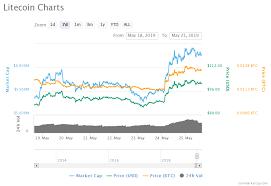 Litecoin Is Gradually Regaining Its Lost Glory Zycrypto