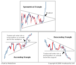 Chart Analysis Patterns Introduction To Technical Analysis Price Patterns