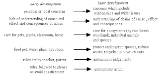 primary children s views on science and environmental issues primary children s views on science and environmental issues examples of environmental cognitive and moral development
