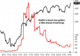 Netflix Stock Price Chart A Possible Netflix Horror Story In 4 Charts Marketwatch