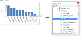 Chart Browser Navigating From A Chart To Model Data Support Bizzdesign
