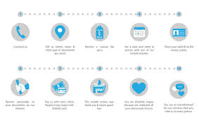 Entry 9 By Gahe For Redesign Three Flow Chart Infographics