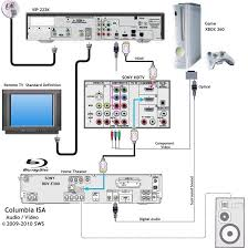 xbox 360 wiring diagram the wiring diagram how to hookup xbox 360 hdtv satellite blu ray home theater