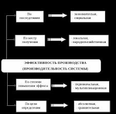Управление эффективностью производства на предприятиях и пути ее  Рисунок 1 Виды эффективности производства продуктивности системы по отдельным признакам