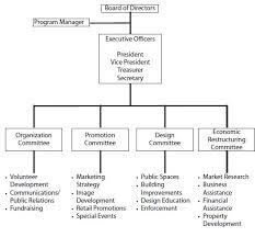 Umbrella Organization Chart Main Street Organization Preservation Alliance Of Minnesota