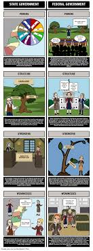 Federalism State Governments Vs The Articles Of Confederation