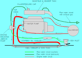 15cooling this diagram shows the manifold acting as the cooling system header tank older engines might well use a remote tank and on heat exchanger systems