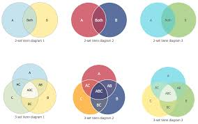 And Or Venn Diagram Basic Venn Diagrams Solution Conceptdraw Com