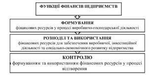 Функции финансов предприятий Сущность состав и источники  Функции финансов предприятий в процессе воспроизводства