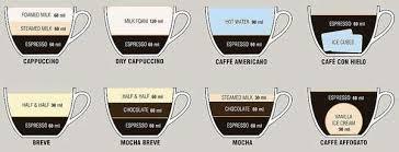 Espresso Measurement Charts Coffee Recipe