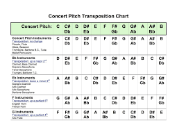 B Flat Clarinet Transposition Chart Transposing Chart Accomplice Music