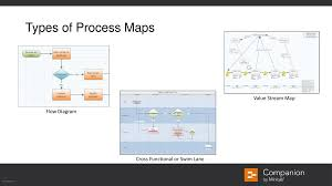 Flow Diagrams Swim Lanes Value Stream Maps Oh My Ppt Download
