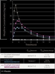Morphine Bioavailability Morphabond Er Morphine Sulfate