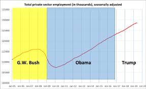 Trump Vs Obama Economy Chart Trump Is Falling Almost 1 Million Jobs Short Vs Obama