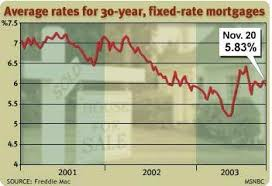 Freddie Mac 30 Year Mortgage Rate Chart 30 Year Mortgage Rates Plunge Business Personal Finance