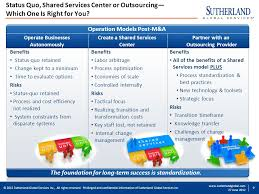 2010 Sutherland Global Services Inc All Rights Reserved