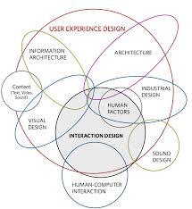 Dan Saffer Designing For Interaction Pdf Kicker Studio The Disciplines Of User Experience Ux
