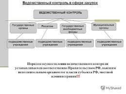 Презентация на тему КОНТРАКТНАЯ СИСТЕМА Мониторинг закупок  37 Ведомственный контроль в сфере закупок ВЕДОМСТВЕННЫЙ КОНТРОЛЬ Государственные органы