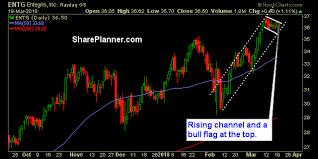 Apache Corp Stock Chart Ryan Mallory Blog Stocks To Trade Entegris Apache News
