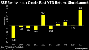 Bse Realty Index Chart Bse Realty Index Clocks Best Ytd Gains In Nine Years