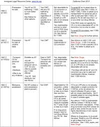 Grounds Of Inadmissibility Chart Quick Reference Chart For Determining Key Immigration