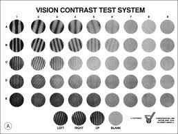 Pelli Robson Chart Contrast Sensitivity An Overview Sciencedirect Topics